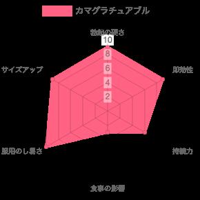 カマグラチュアブルの効果のグラフ