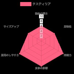 タスティリアの効果のグラフ
