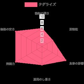 タダライズの効果のグラフ